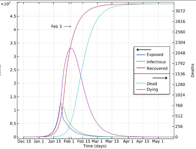 Modelo de la propagación de COVID-19 con COMSOL Multiphysics®