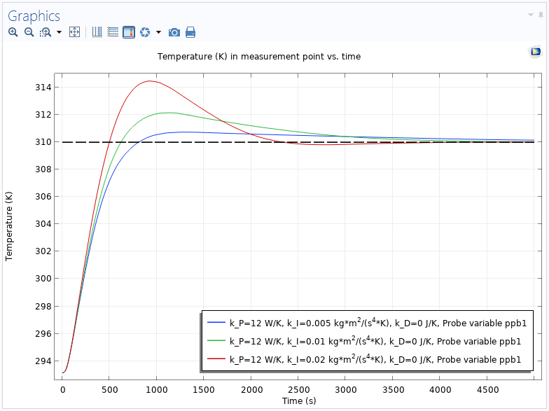 Uso del PID en las simulaciones de COMSOL