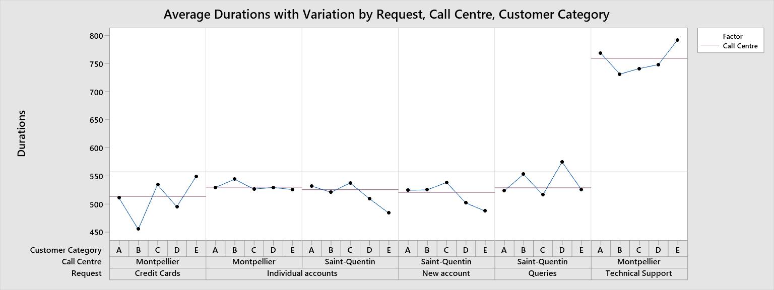 Uso de gráficos multi-vari para analizar causas de tiempos de espera en centros de llamadas de servicios financieros