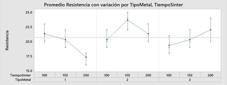 Gráficos Multi-Vari en Minitab 19.2.0