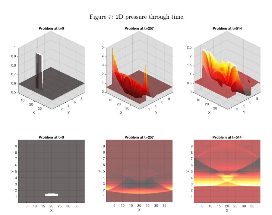Informe técnico: comparación de wavelets para refinamiento de malla adaptativa