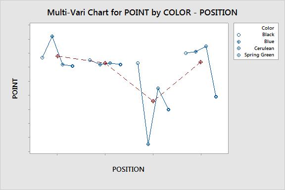 El color de la calidad con Minitab: cómo utiliza Crayola los datos ...