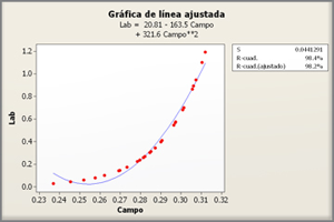 Regresión lineal simple con Minitab para datos correlacionados