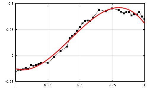 Ajuste de curvas de datos experimentales y soluciones en COMSOL Multiphysics.