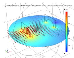 Gráfico de la norma del campo electromagnético y el flujo de potencia para z=0