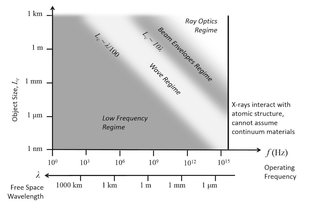 Guía del modelado de ondas electromagnéticas en el dominio de la ...