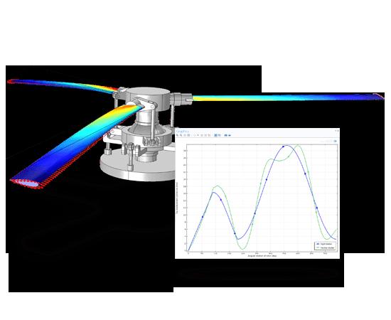 Modelado de un sistema multicuerpo