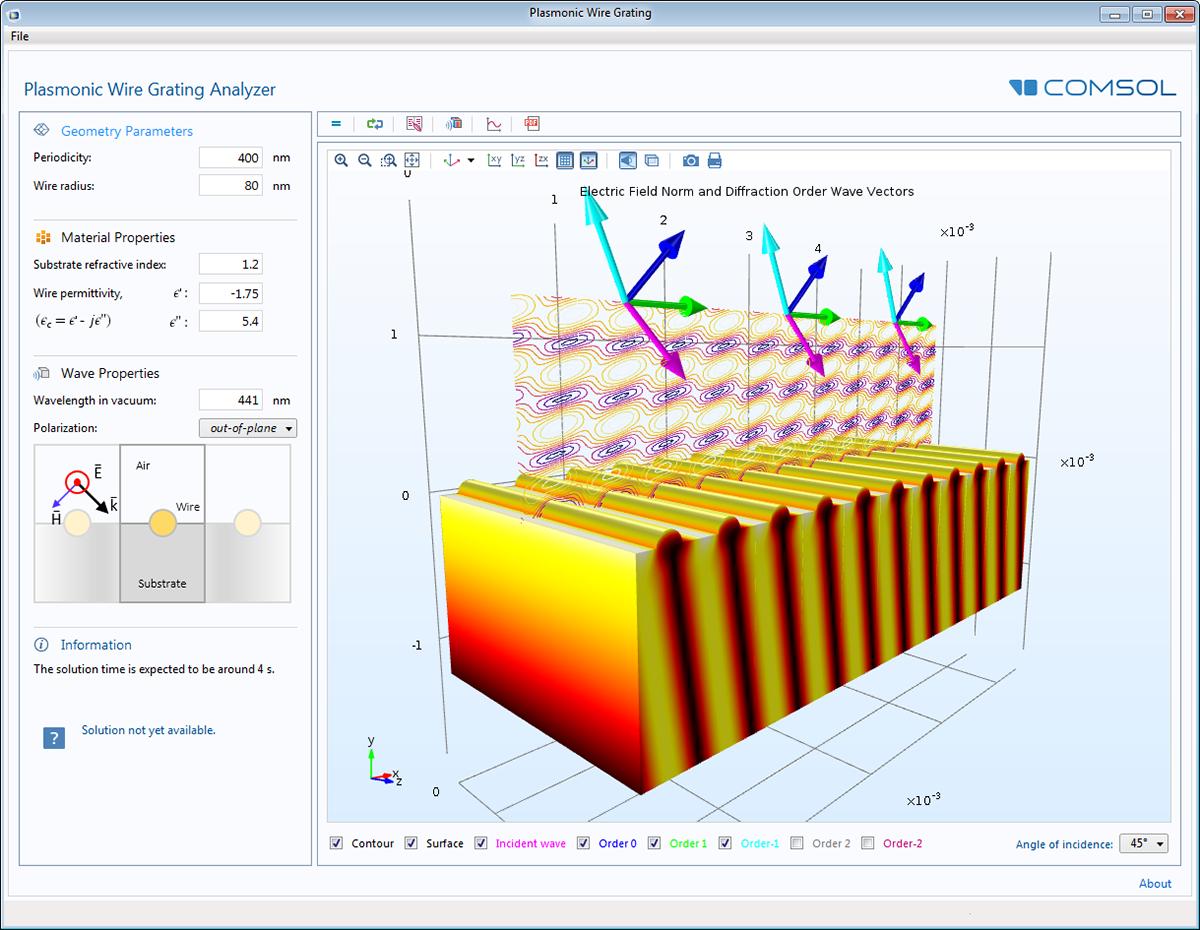 Software : COMSOL RF Module 5.3a