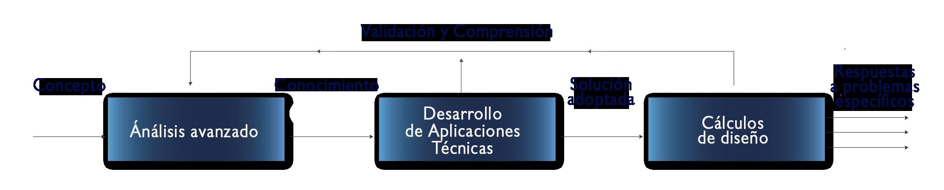 Desde el concepto hasta la implementación: Preservar el conocimiento, gestionar la innovación, acelerar el desarrollo de soluciones