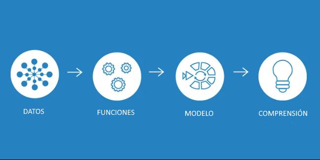 Desmitificando la ingeniería de funciones para el aprendizaje automático